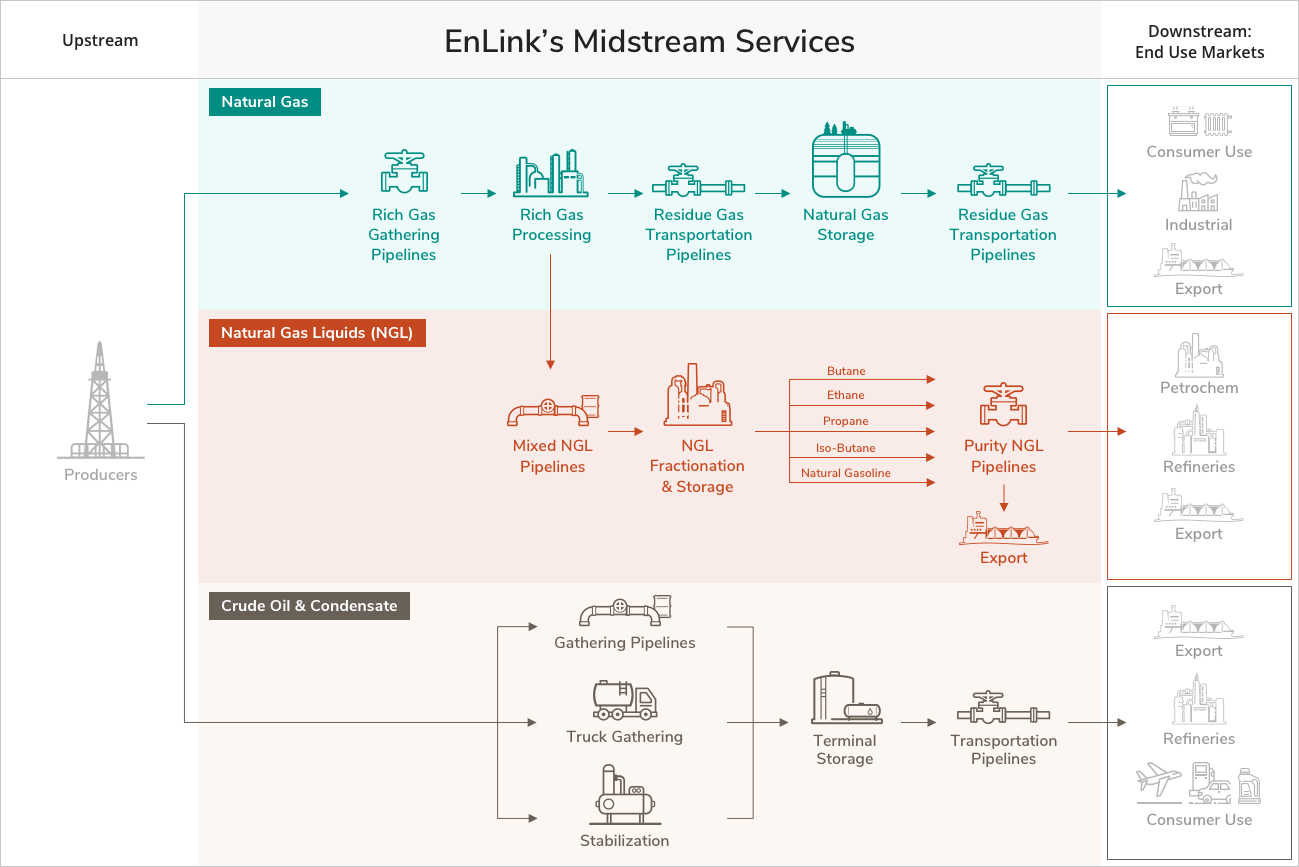 EnLink Midstream LLC